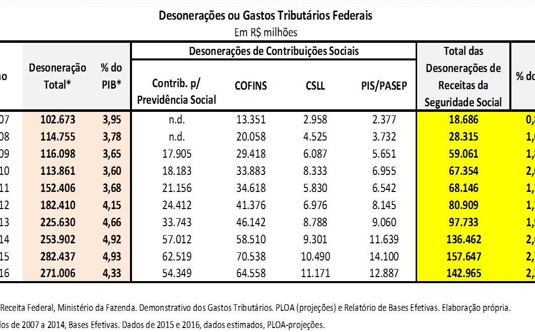 Tabela desonerações